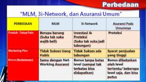 Perbedaan-3i-Networks-MLM-dan-Asuransi